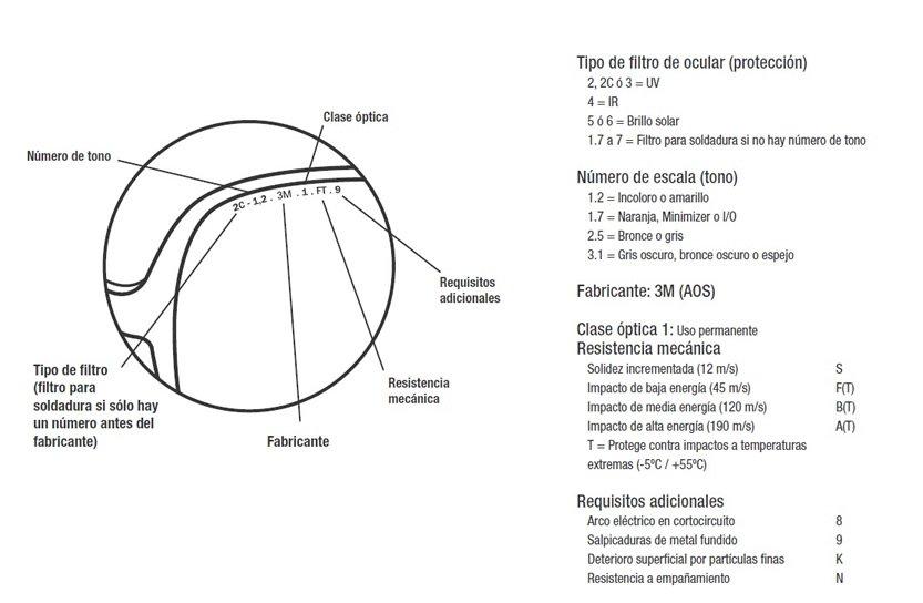 normativa-europea-gafas-identificacion-ocular-mpsecoes